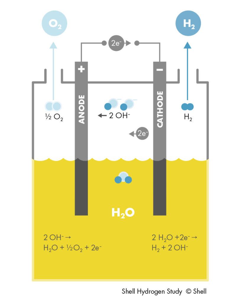 Produzione di Idrogeno da rinnovabili